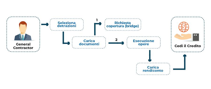 Come funziona la procedura di caricamento dei dati per i general contractor