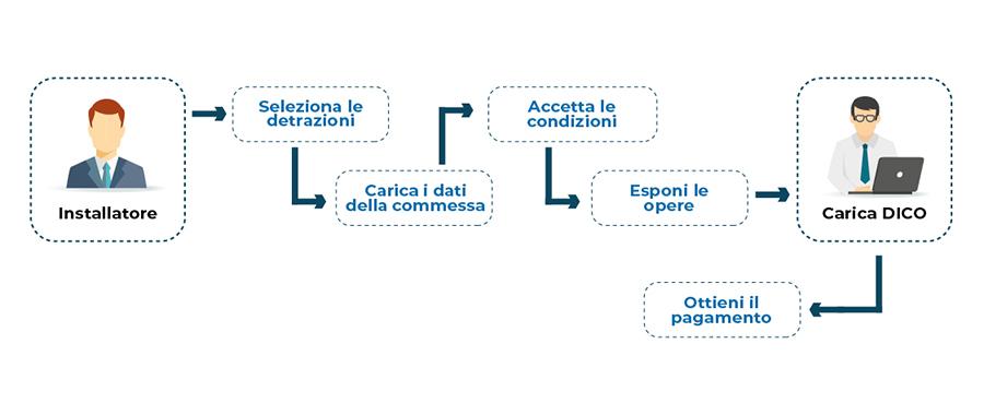 Come funziona la procedura di caricamento dei dati per gli installatori